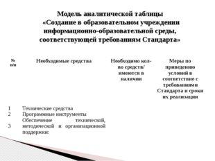 Модель аналитической таблицы «Создание в образовательном учреждении информаци