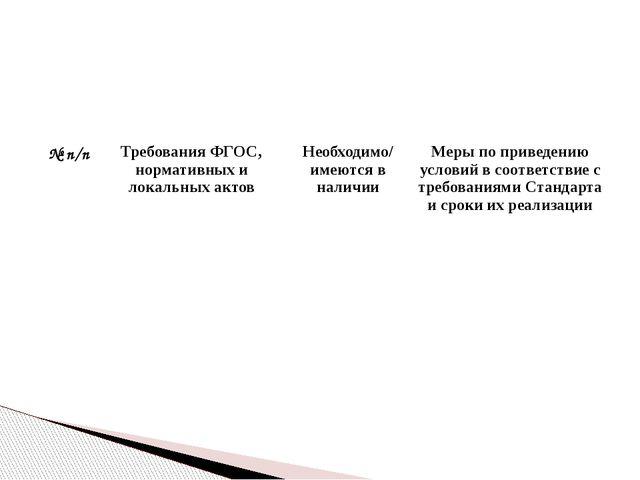 № п/п Требования ФГОС,нормативных и локальных актов Необходимо/ имеются в нал...
