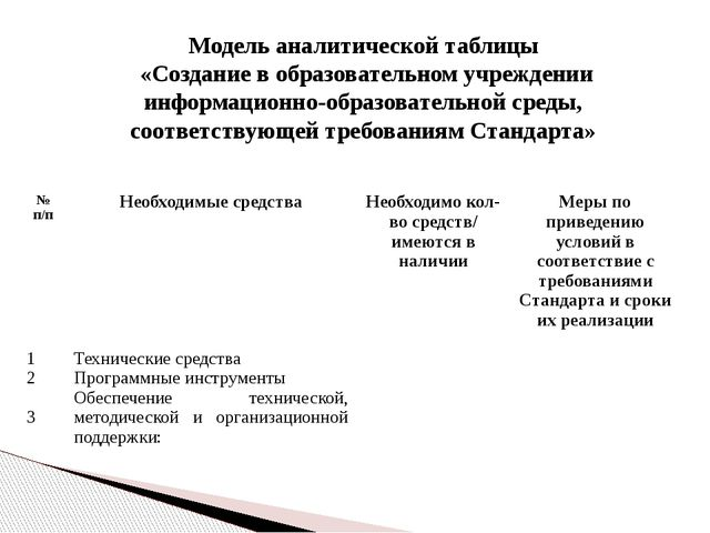 Модель аналитической таблицы «Создание в образовательном учреждении информаци...