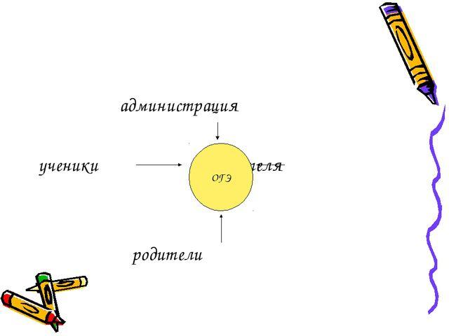 администрация ученики учителя родители ОГЭ