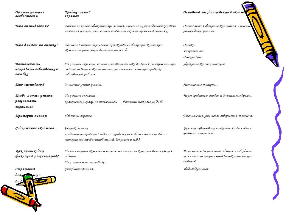 Отличительные особенности Традиционный экзамен Основной государственный экз...
