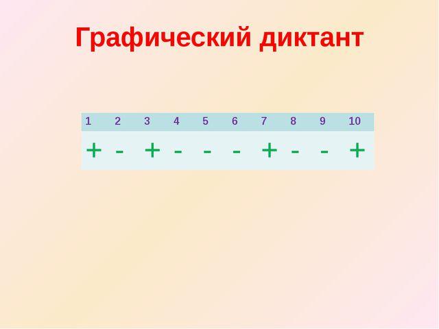 Графический диктант 1 2 3 4 5 6 7 8 9 10 + - + - - - + - - +