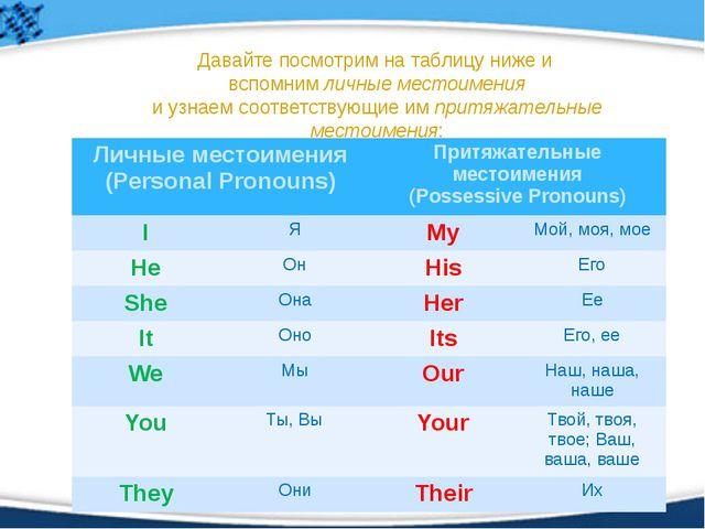Давайте посмотрим на таблицу ниже и вспомним личные местоимения и узнаем соот...