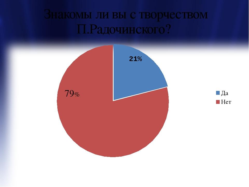 Знакомы ли вы с творчеством П.Радочинского? 21% 79%