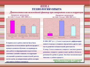 ИПМ 4 ТЕХНОЛОГИЯ ОПЫТА Диагностика как важнейший фактор при открытии класса к