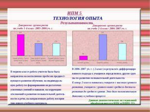 ИПМ 5 ТЕХНОЛОГИЯ ОПЫТА Результативность Диаграмма: группа риска по учебе 1-й