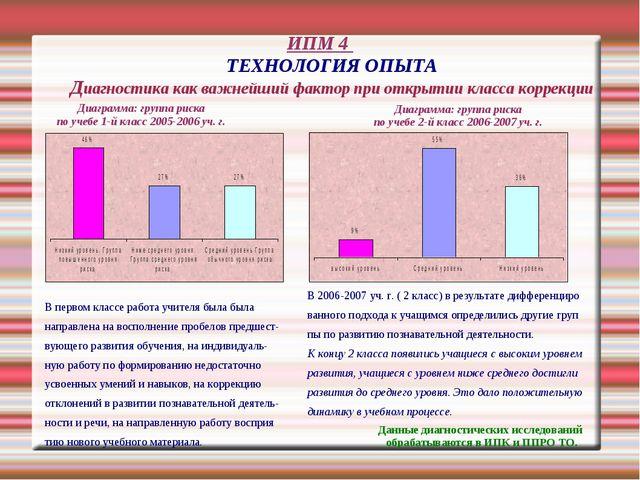 ИПМ 4 ТЕХНОЛОГИЯ ОПЫТА Диагностика как важнейший фактор при открытии класса к...