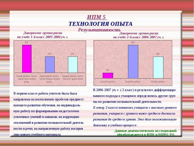 ИПМ 5 ТЕХНОЛОГИЯ ОПЫТА Результативность Диаграмма: группа риска по учебе 1-й...