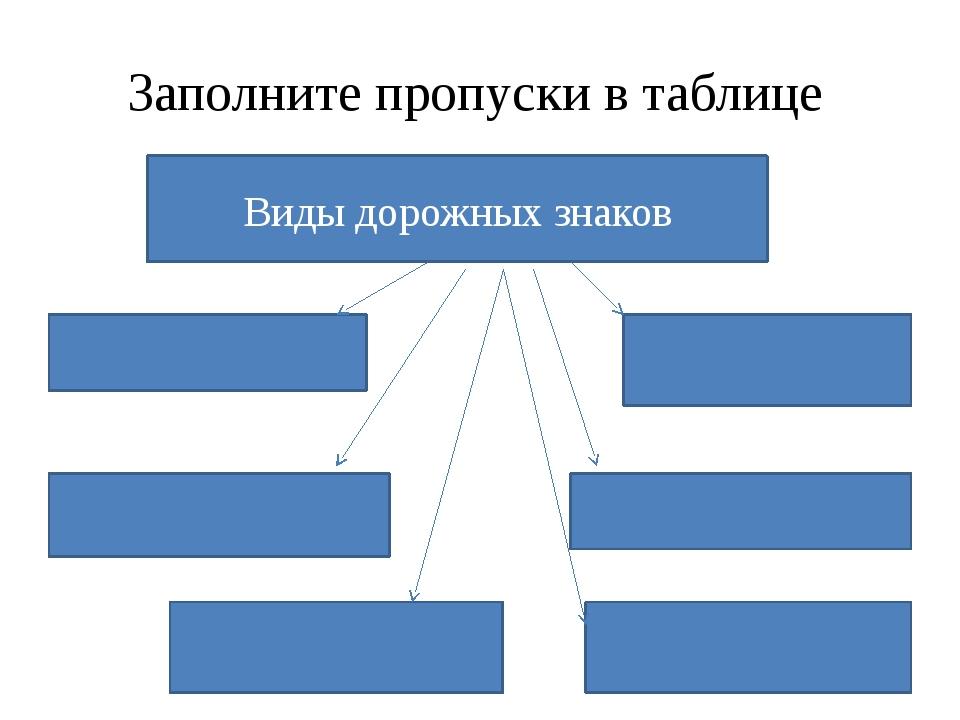 Заполните пропуски в таблице Виды дорожных знаков