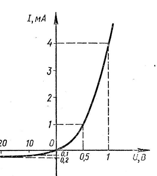 Контрольная работа по теме Электрический ток в различных средах  2 По вольт амперной характеристике диода определите ток насыщения и внутреннее сопротивление диода при анодном напряжении 40