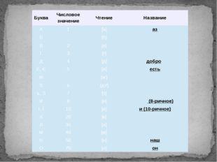 Буква Числовое значение Чтение Название А 1 [а] аз Б [б] бу́ки В 2 [в] ве́ди