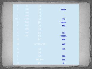 П 80 [п] поко́й Р 100 [р] рцы С 200 [с] сло́во Т 300 [т] тве́рдо ОУ, Ү (400)
