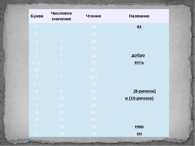Буква Числовое значение Чтение Название А 1 [а] аз Б [б] бу́ки В 2 [в] ве́ди...