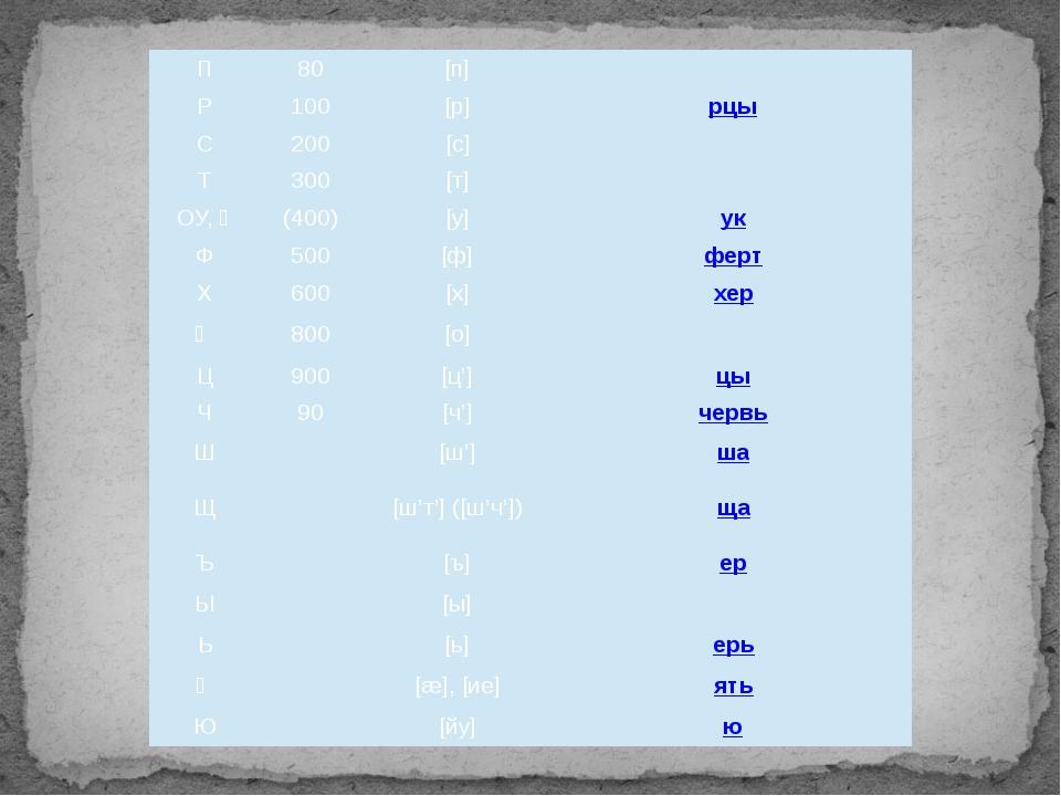 П 80 [п] поко́й Р 100 [р] рцы С 200 [с] сло́во Т 300 [т] тве́рдо ОУ, Ү (400)...