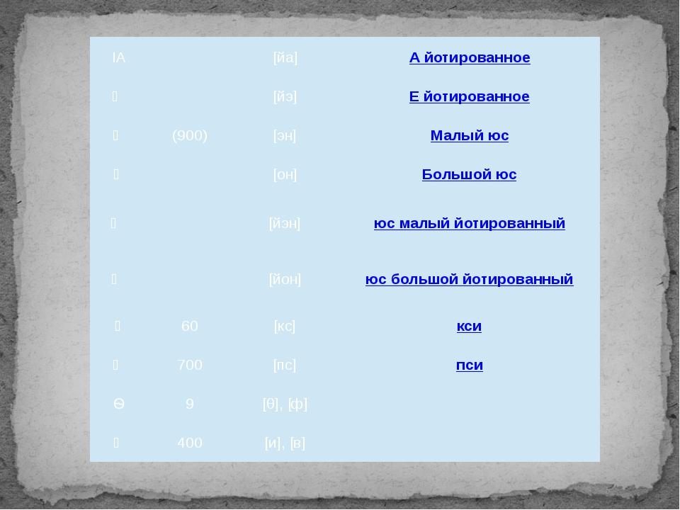 ΙΑ [йа] А йотированное Ѥ [йэ] Е йотированное Ѧ (900) [эн] Малый юс Ѫ [он] Бо...