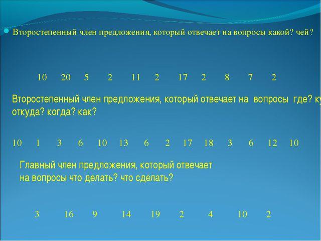 Второстепенный член предложения, который отвечает на вопросы какой? чей? Втор...