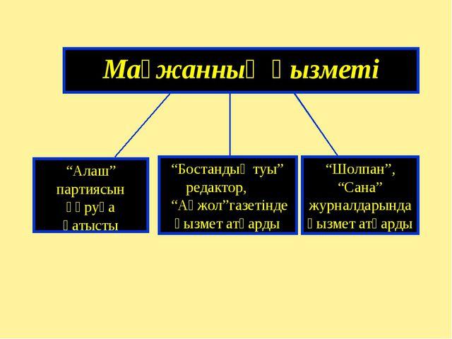 """Мағжанның қызметі """"Алаш"""" партиясын құруға қатысты """"Бостандық туы"""" редактор,..."""