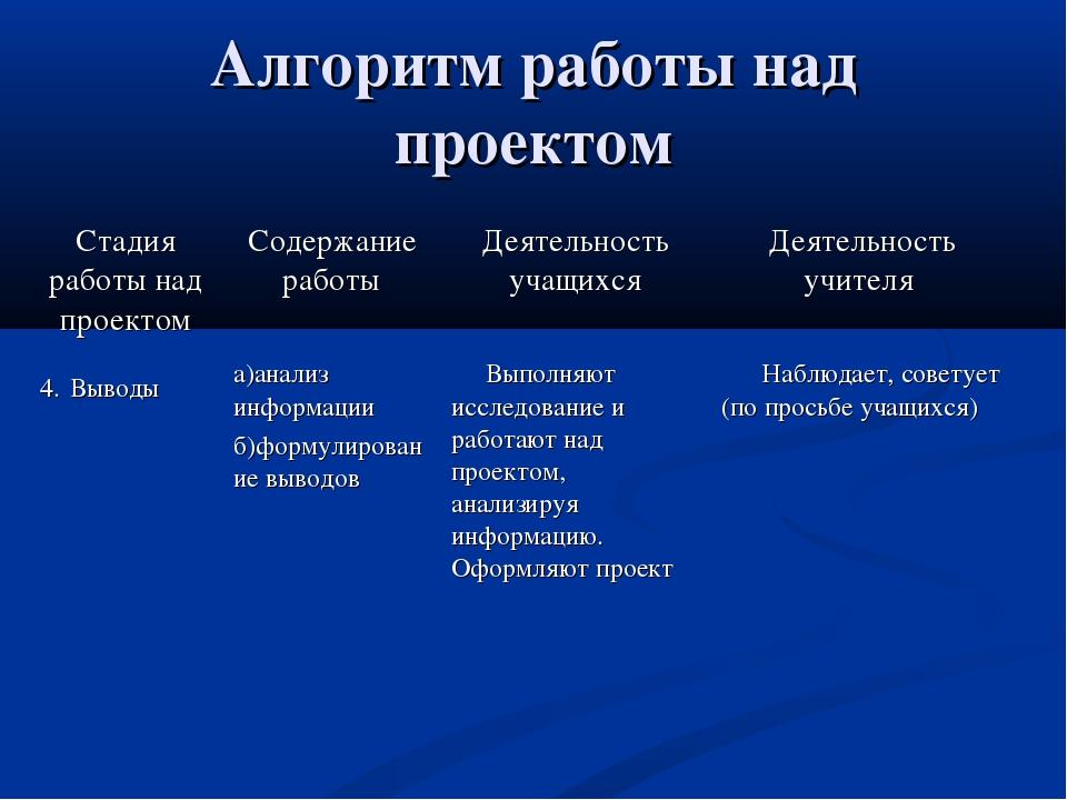 Алгоритм работы над проектом Стадия работы над проектомСодержание работыДея...