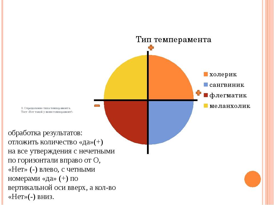 3. Определение типа темперамента. Тест «Вот такой у меня темперамент!» обрабо...