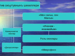 «Дискуссиялар» Коммуникатив оюнлар
