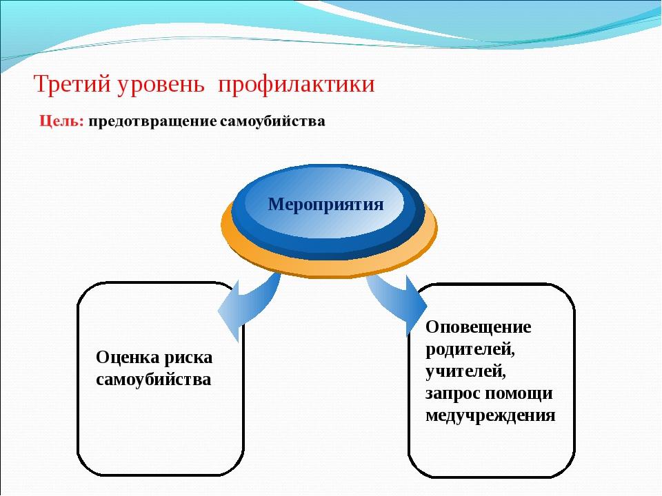 Третий уровень профилактики Оценка риска самоубийства Мероприятия Оповещение...