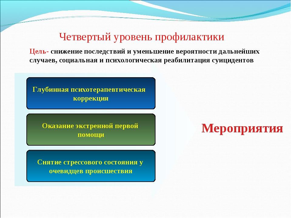 Четвертый уровень профилактики Глубинная психотерапевтическая коррекция Оказа...