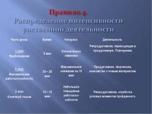 Часть урокаВремя Нагрузка Деятельность 1 этап Врабатывание5 мин Относите