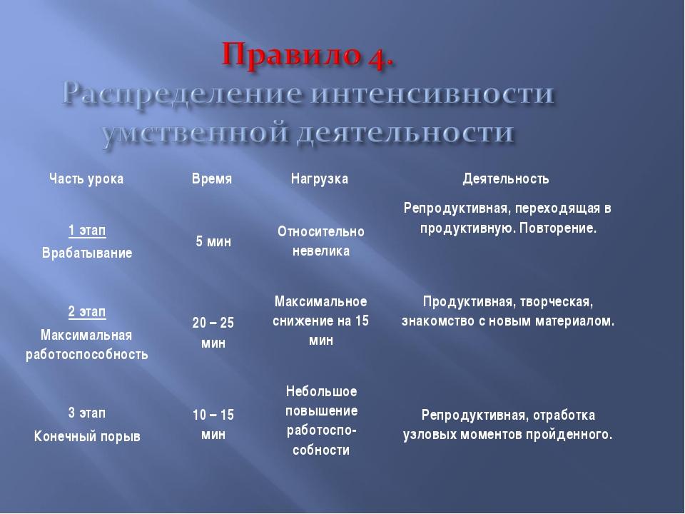 Часть урокаВремя Нагрузка Деятельность 1 этап Врабатывание5 мин Относите...