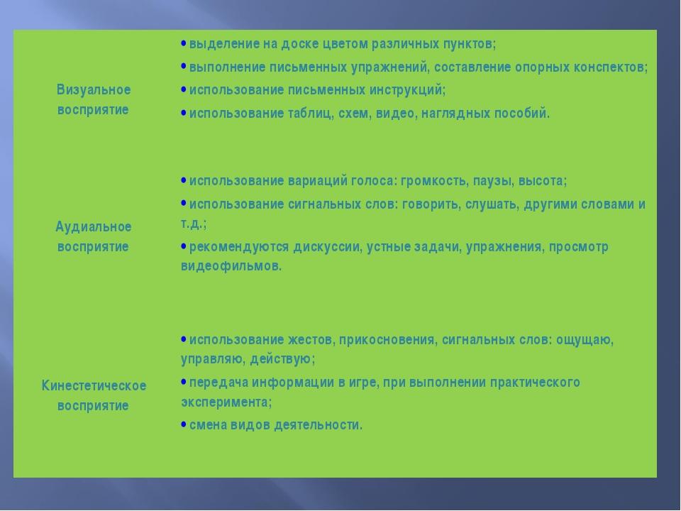 Визуальное восприятие выделение на доске цветом различных пунктов; выполнен...