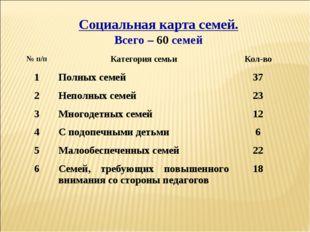Социальная карта семей. Всего – 60 семей № п/пКатегория семьиКол-во 1Полны