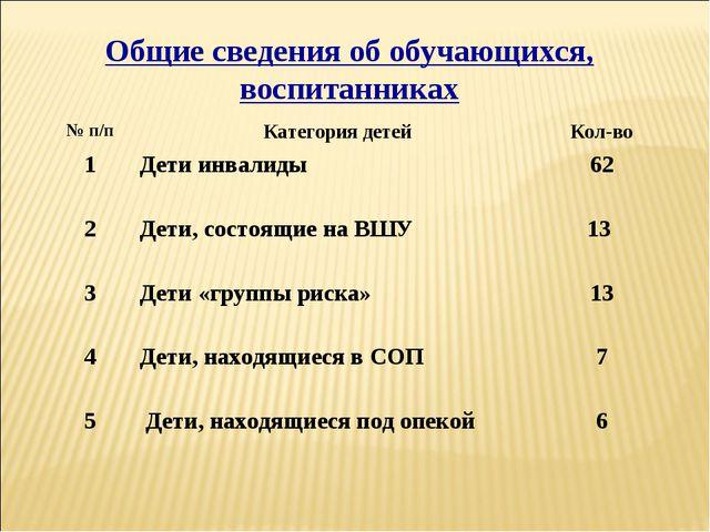 Общие сведения об обучающихся, воспитанниках № п/пКатегория детейКол-во 1Д...