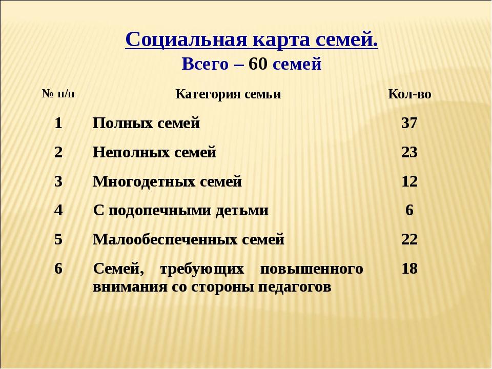 Социальная карта семей. Всего – 60 семей № п/пКатегория семьиКол-во 1Полны...