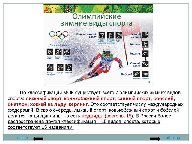 назад таблица По классификации МОК существует всего 7 олимпийских зимних видо...