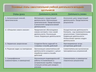 Основные этапы самостоятельной учебной деятельности младших щкольников Этапы