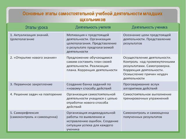 Основные этапы самостоятельной учебной деятельности младших щкольников Этапы...