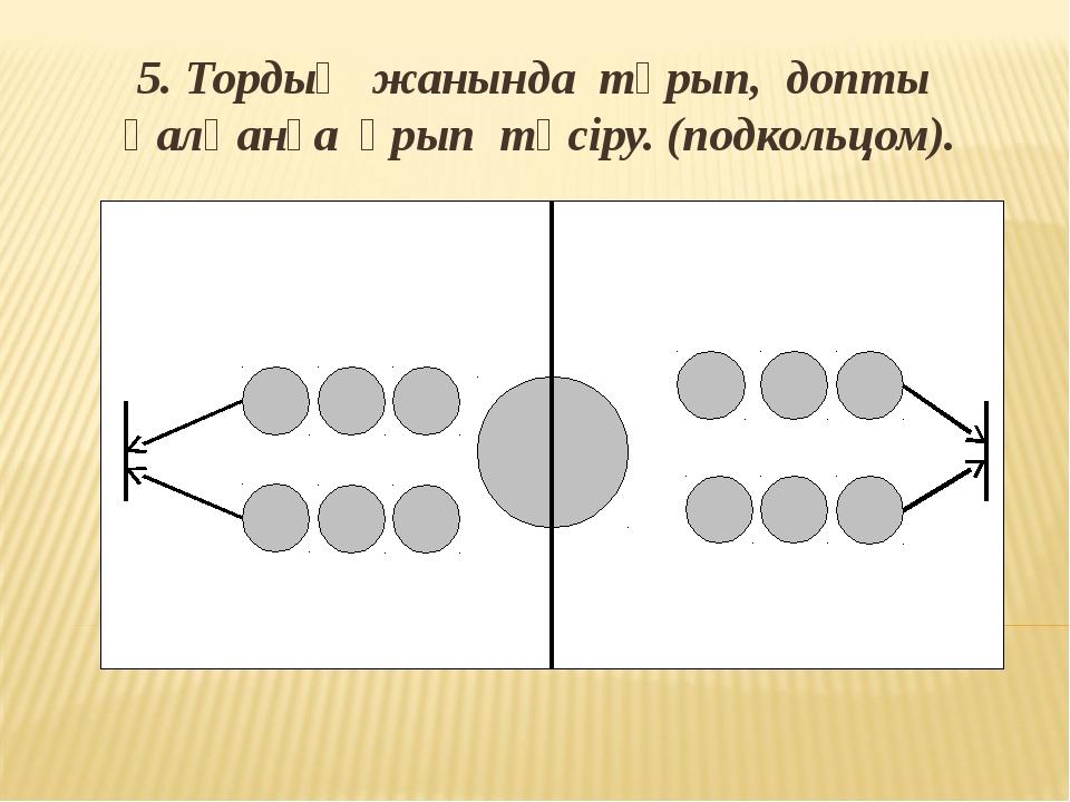 5. Тордың жанында тұрып, допты қалқанға ұрып түсіру. (подкольцом).