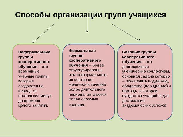 Способы организации групп учащихся неформальные Формальные группы кооперативн...