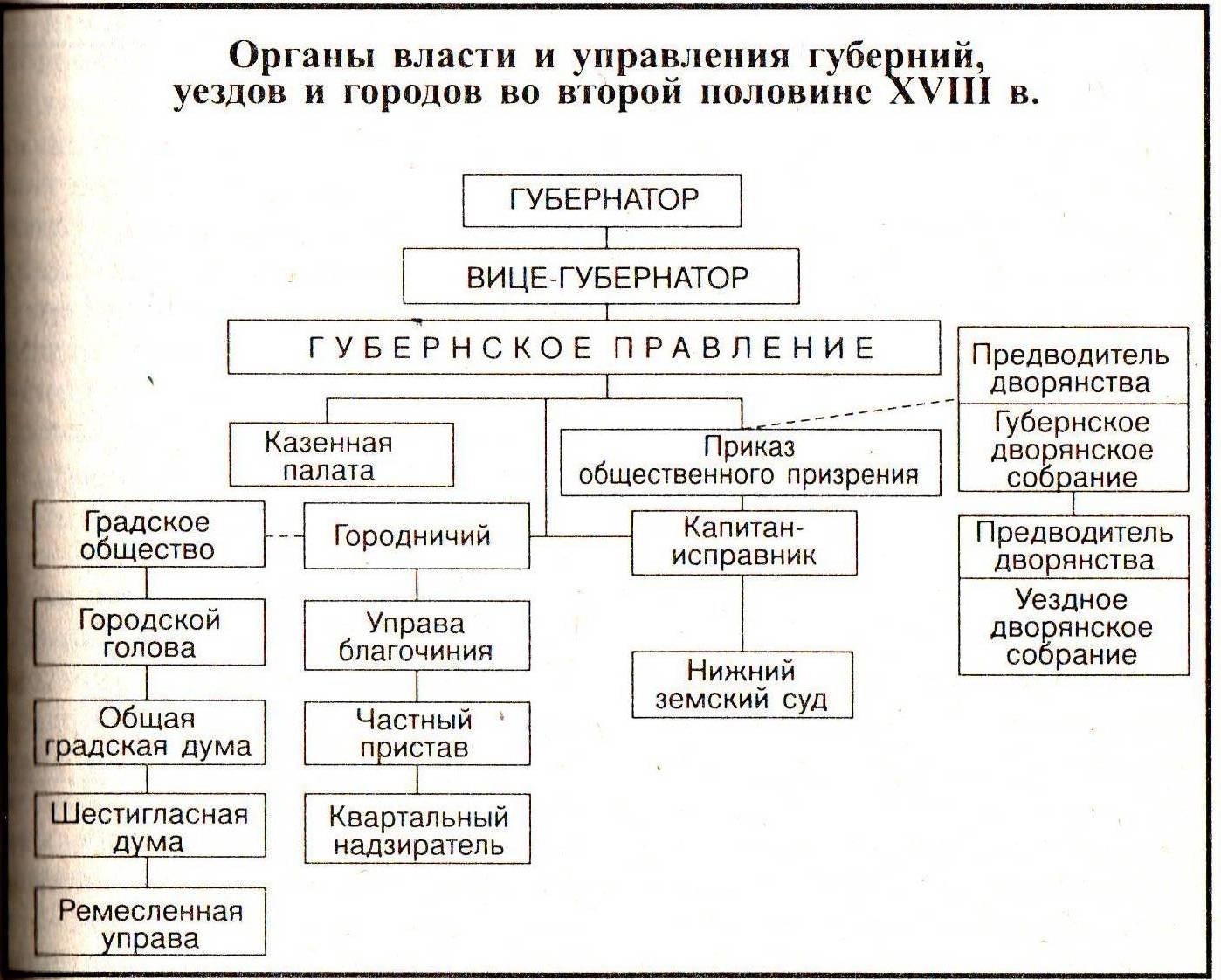 Схема власти управления до петра 1
