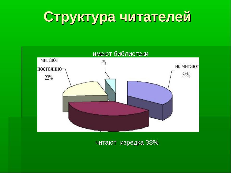 Структура читателей имеют библиотеки  читают изредка 38%