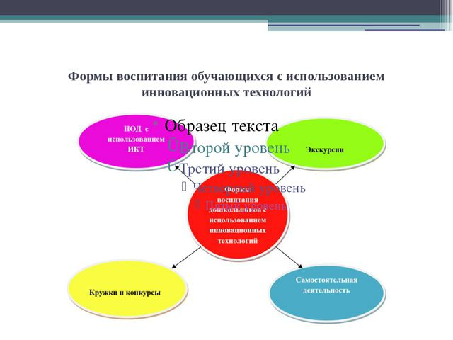 Формы воспитания обучающихся с использованием инновационных технологий