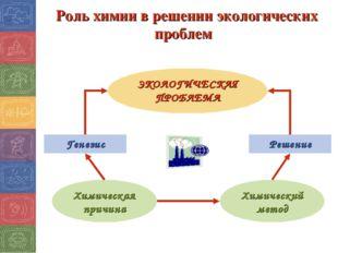 Роль химии в решении экологических проблем Решение Генезис Химический метод Х
