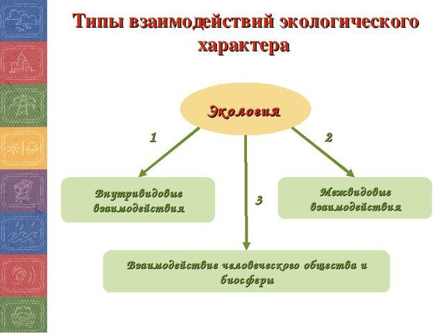 Типы взаимодействий экологического характера Экология 1 3 2 Внутривидовые вза...