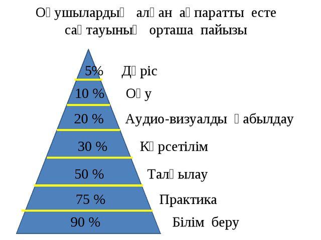 Оқушылардың алған ақпаратты есте сақтауының орташа пайызы 5% Дәріс 10 % Оқу 2...