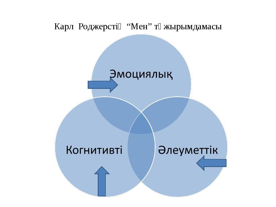 """Карл Роджерстің """"Мен"""" тұжырымдамасы"""