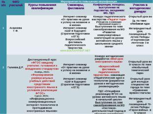 № п/пФИО учителейМероприятия по повышению квалификации Курсы повышения кв