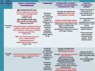 № п/пФИО учителей Мероприятия по повышению квалификации Курсы повышения к