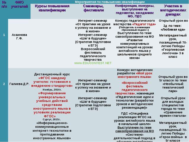 № п/пФИО учителейМероприятия по повышению квалификации Курсы повышения кв...