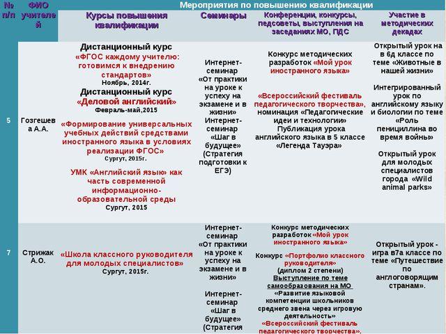 № п/пФИО учителей Мероприятия по повышению квалификации Курсы повышения к...