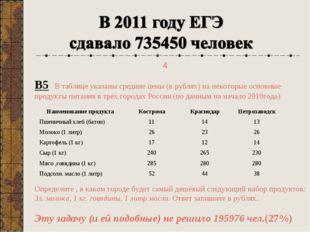 В5 В таблице указаны средние цены (в рублях) на некоторые основные продукты