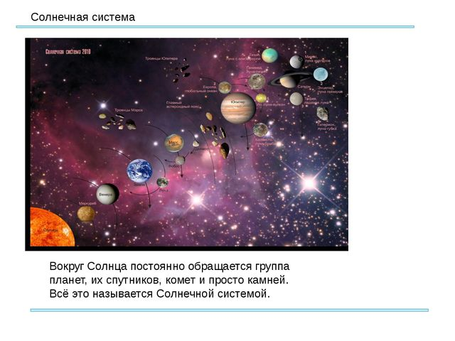 Солнечная система Вокруг Солнца постоянно обращается группа планет, их спутн...